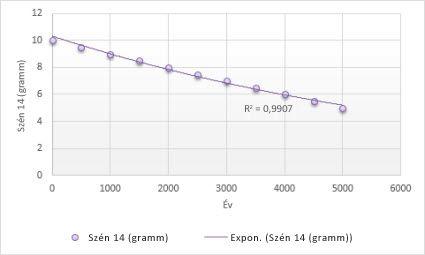 trendvonal ábrázolása a diagramon)