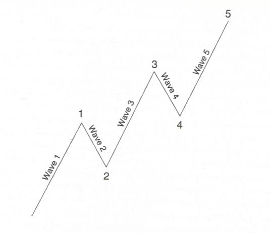 Euler hullámok és a definíció gyakorlata a kereskedésben