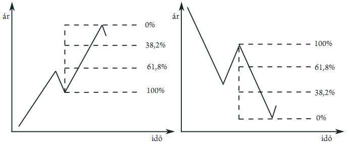 Emelkedő ék (Rising Wedge) - Opciós Tőzsdei Kereskedés