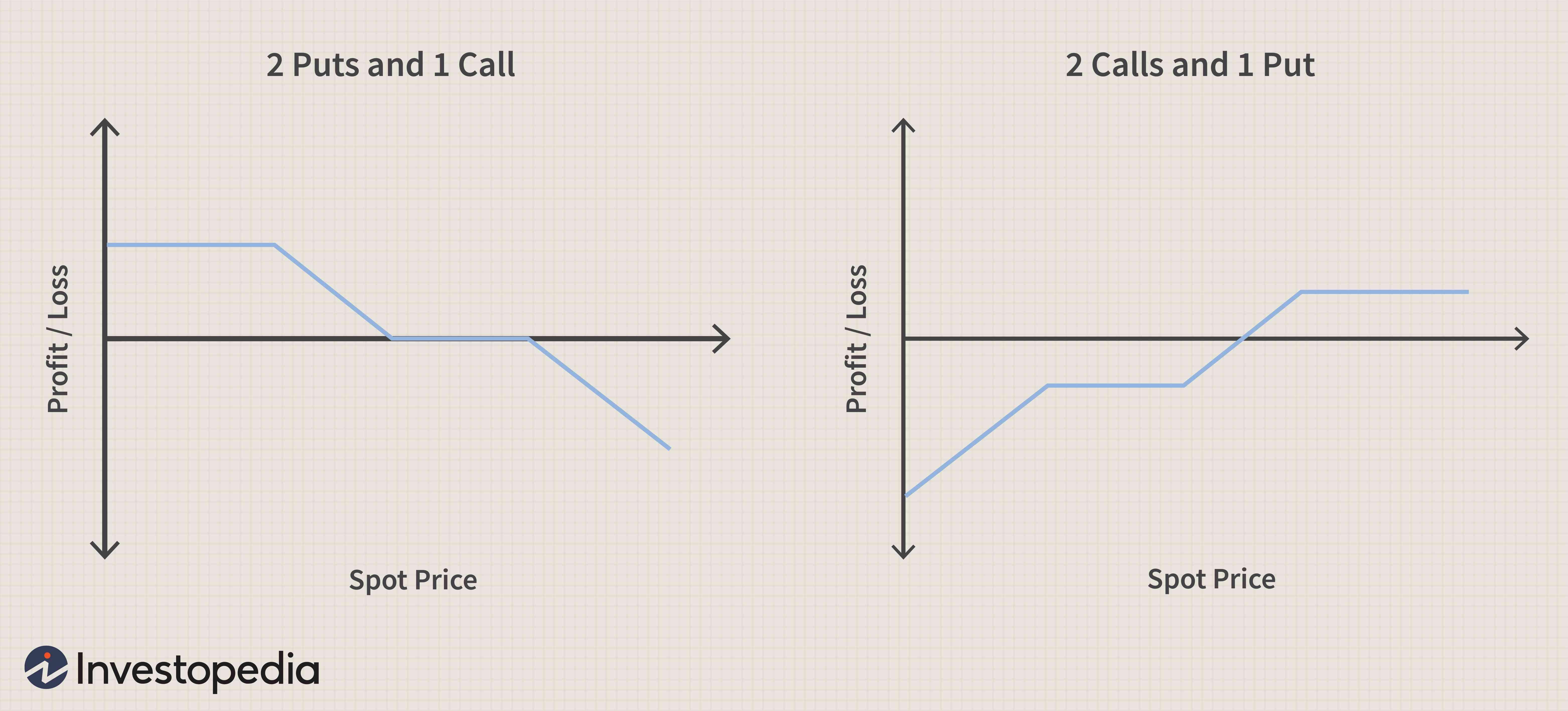 put opció értékdiagram