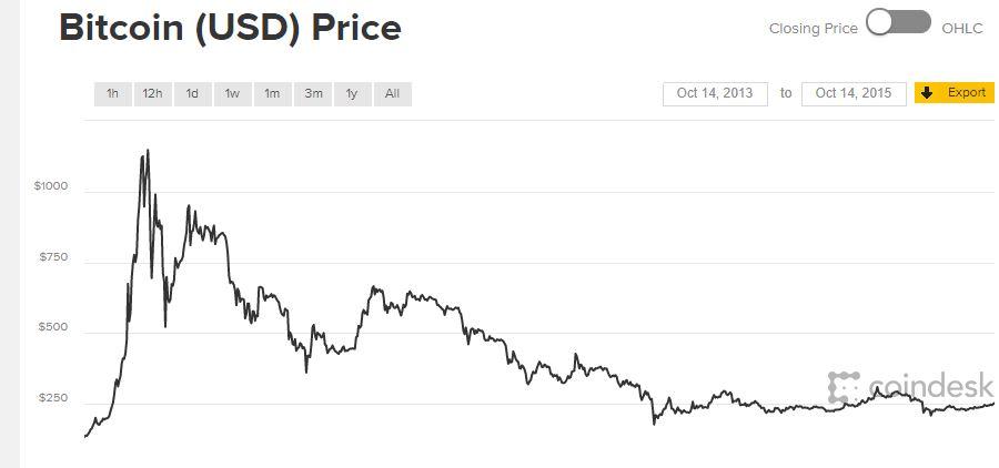 pénzt keresni a bitcoin árfolyamon