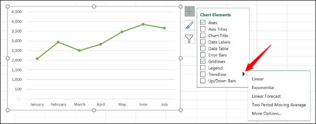 Hogyan hozhatok létre trendvonalat az Amazon QuickSight alkalmazásban?