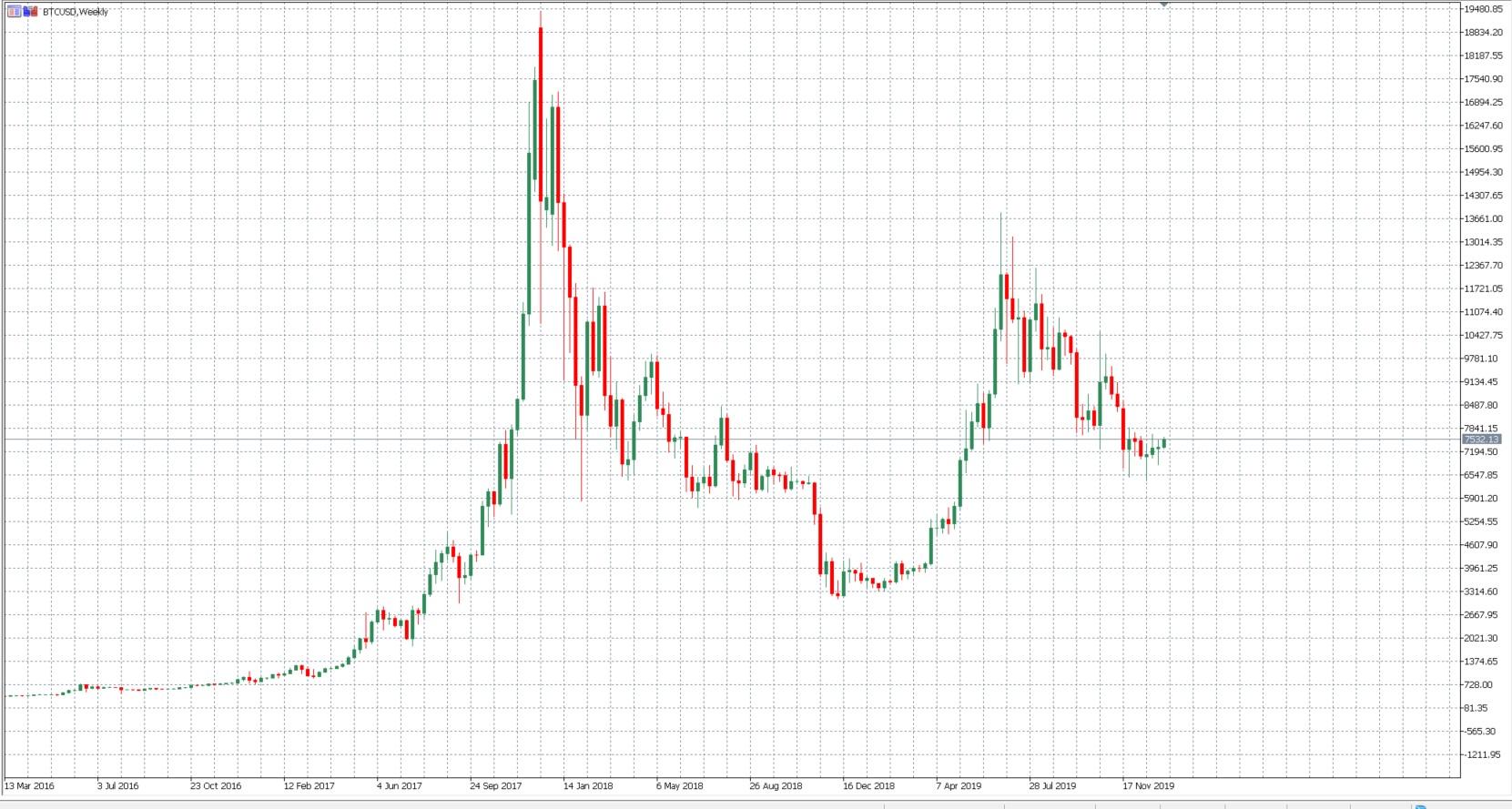 a legjövedelmezőbb bitcoin árfolyam