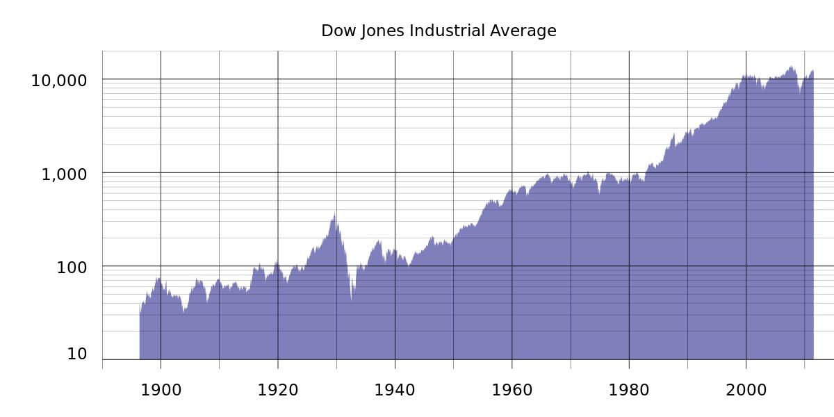 dow jones index opció