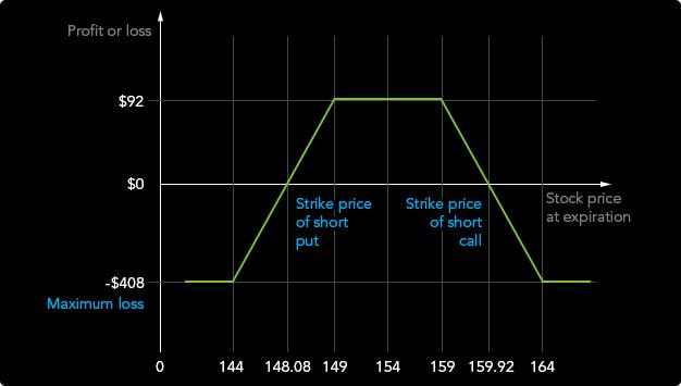 bináris opciós kereskedési diagram