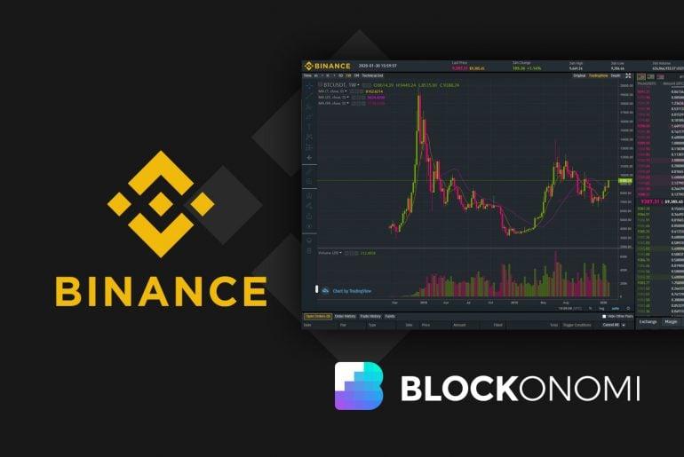 bitcoin rate binance hogyan lehet trendvonalat építeni