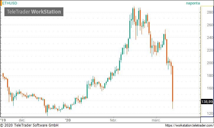 Bitcoin - forint | napi árfolyam grafikon