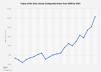 Dow Jones - Amit tudni érdemes a Dow Jones indexről ban