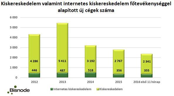 hogyan termel bevételt az internet