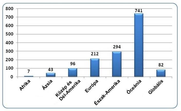 internetes bevételek globális)