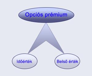 üzleti értékelési opció módszer bináris opciók likviditásszolgáltatói